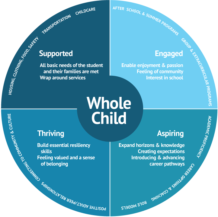 whole-child-framework