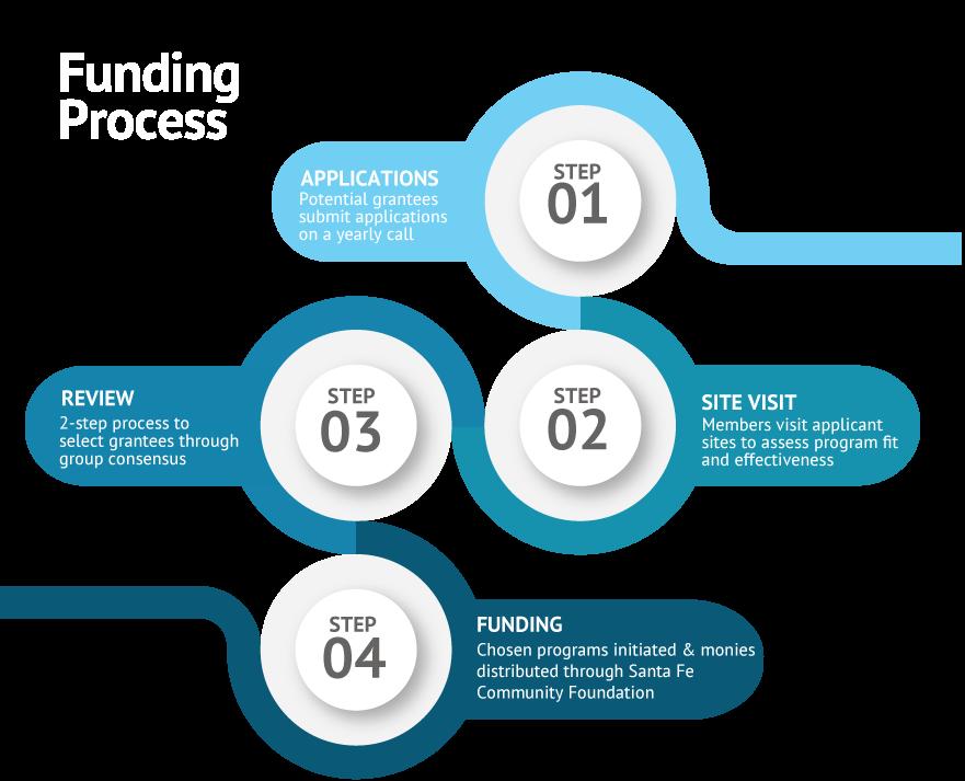 funding-process
